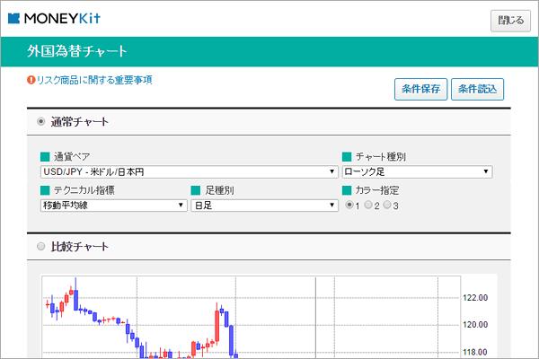 外貨為替 チャート