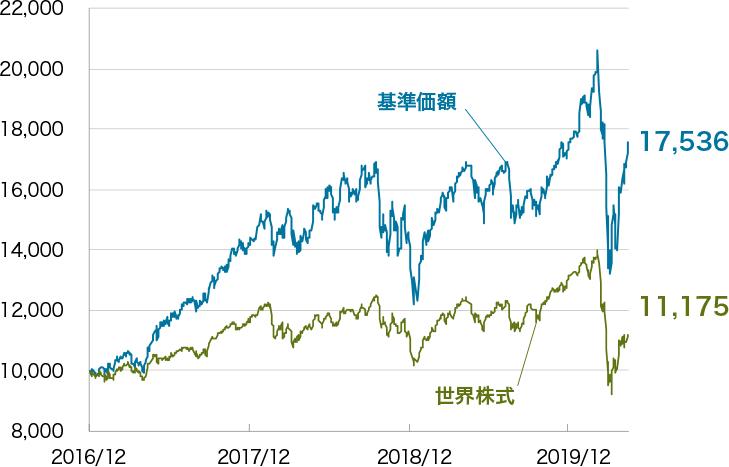 株式 グローバル ファンド テック フィン