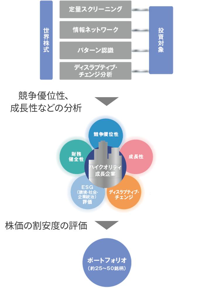 株式 ハイ 成長 esg グローバル ファンド クオリティ